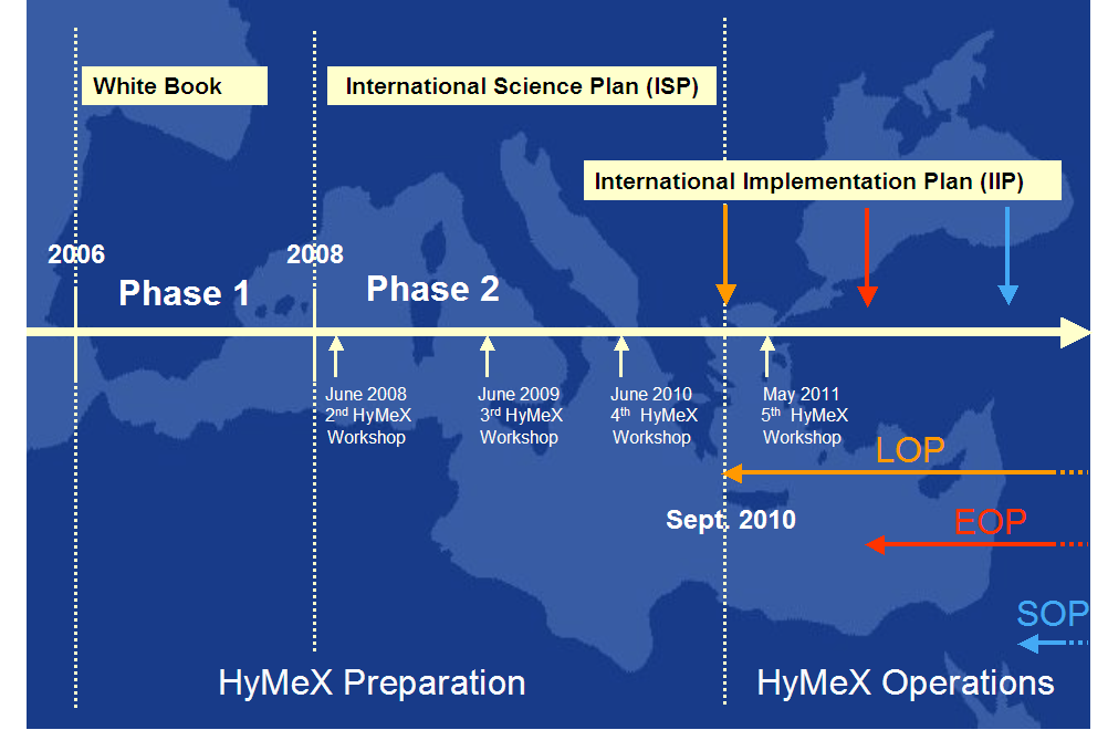 HyMeX phases
